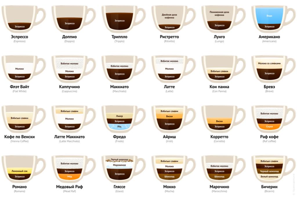 Различные типы кофе